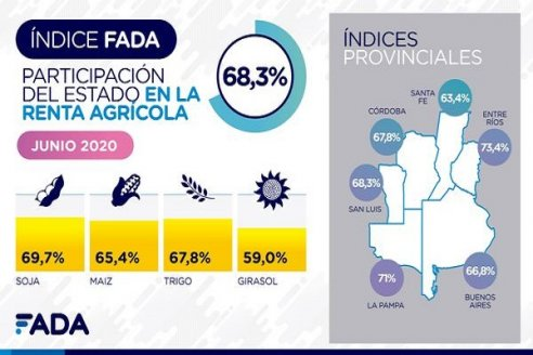 Durante la cuarentena subió la participación de Estado sobre la renta agrícola