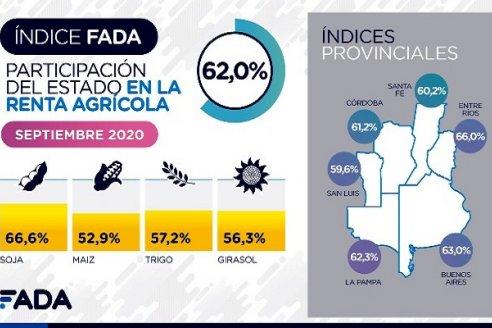 En Entre Ríos, 66 de cada 100 pesos de la renta agrícola van a los bolsillos estatales