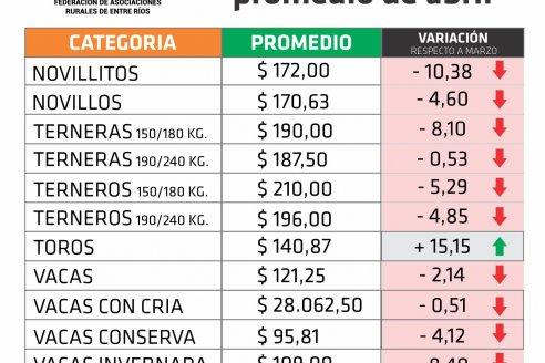 En abril, los toros son los únicos que subieron de precio en Entre Ríos