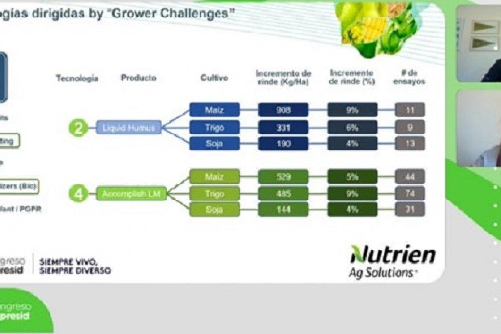 Nutrien Ag Solutions presentó sus innovaciones en desarrollos tecnológicos