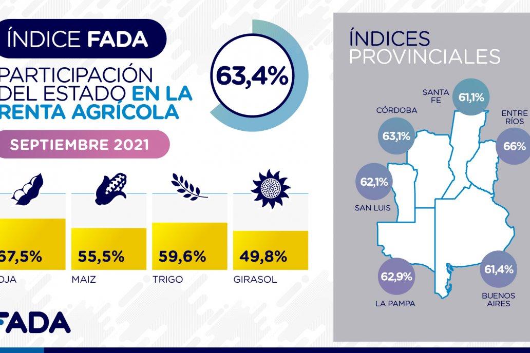Según FADA, el Estado entrerriano toma el 66% de la renta agrícola